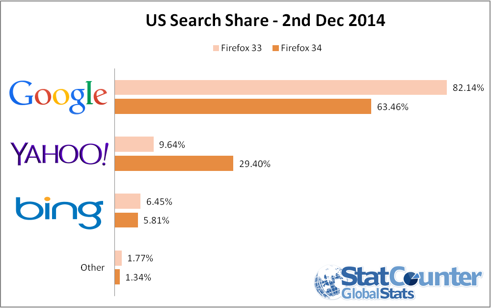 three times more yahoo search usage on firefox 34 in the
