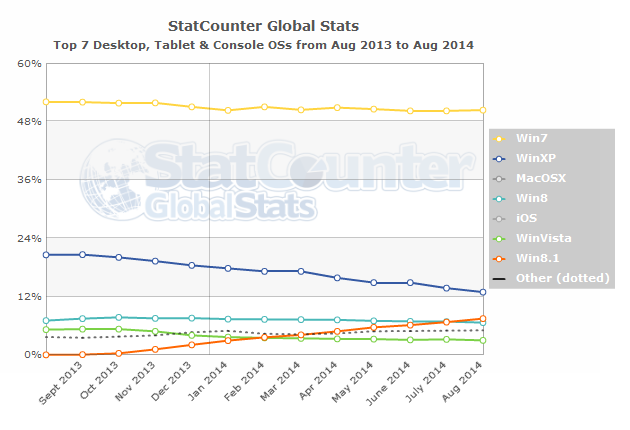 Windows 8 1 overtakes 8 worldwide statcounter global stats for Statcounter global stats